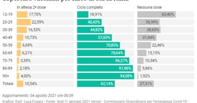 Monitoraggio settimanale epidemia coronavirus in Italia